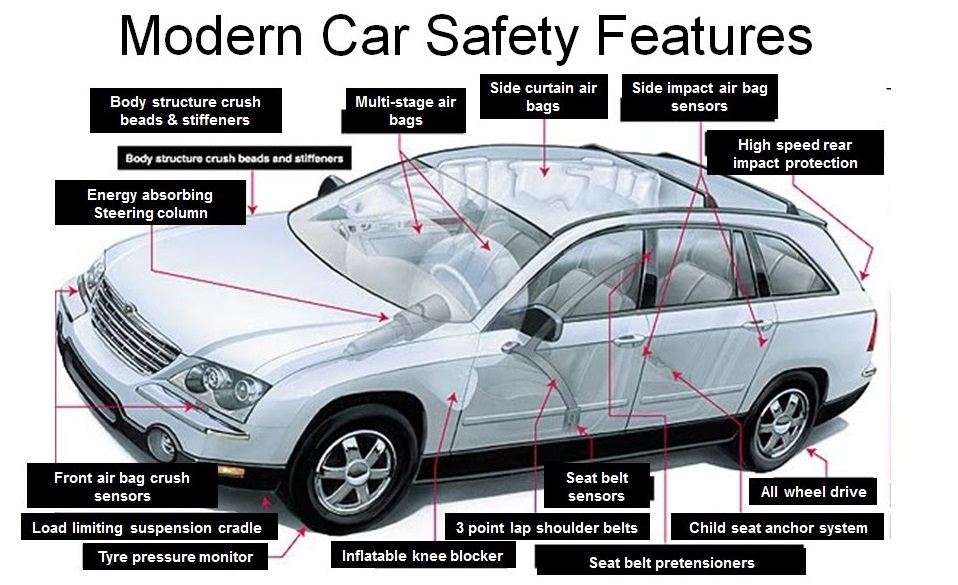 safety features in cars essay There are now over 50 federal motor vehicle safety  electronic stability control ( esc) systems help the driver stay in.